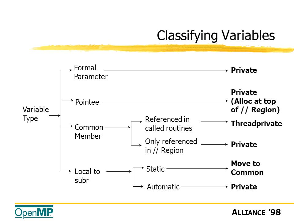 A LLIANCE '98 Classifying Variables Move to Common Variable Type Formal Parameter Common Member Referenced in called routines Threadprivate Static Private Pointee Private (Alloc at top of // Region) Only referenced in // Region Private Local to subr Automatic