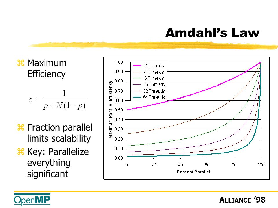 A LLIANCE '98 Amdahl's Law zMaximum Efficiency zFraction parallel limits scalability zKey: Parallelize everything significant