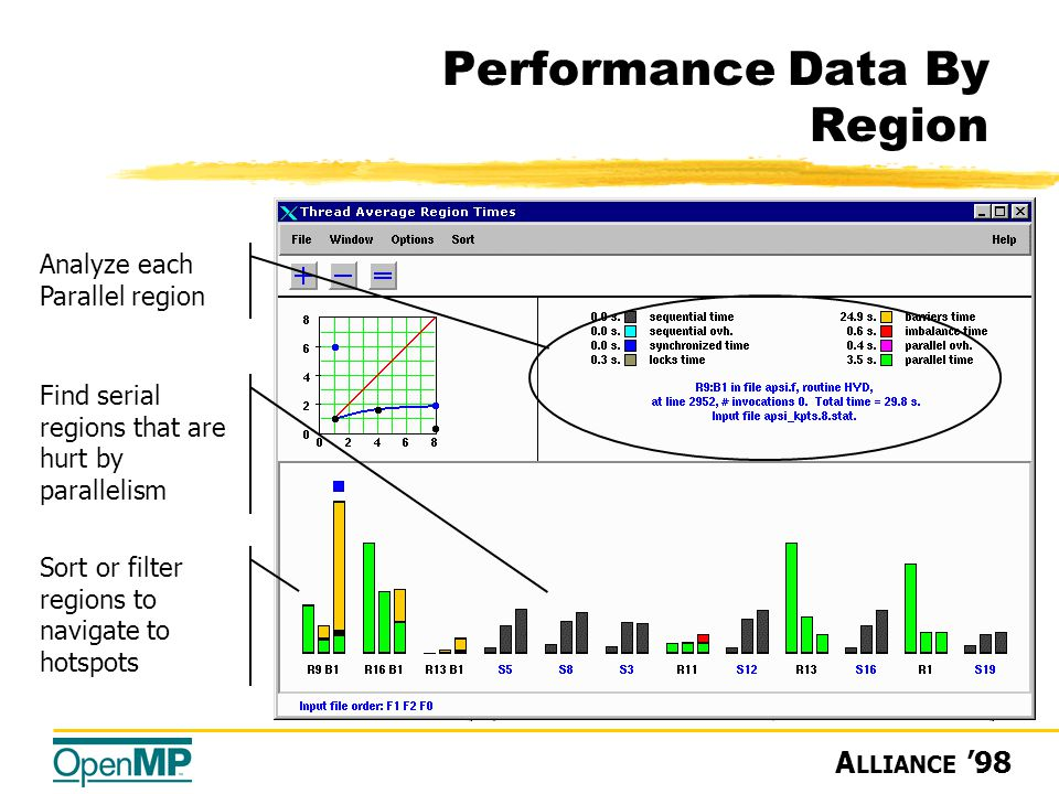 A LLIANCE '98 Performance Data By Region Analyze each Parallel region Find serial regions that are hurt by parallelism Sort or filter regions to navigate to hotspots