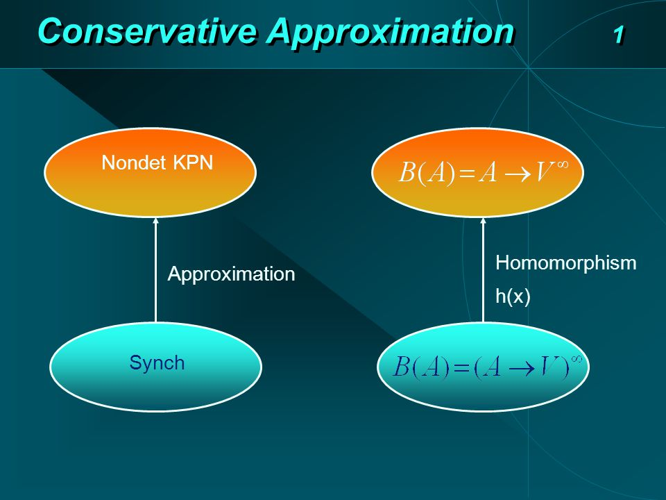 Conservative Approximation 1 Synch Nondet KPN Approximation Homomorphism h(x)