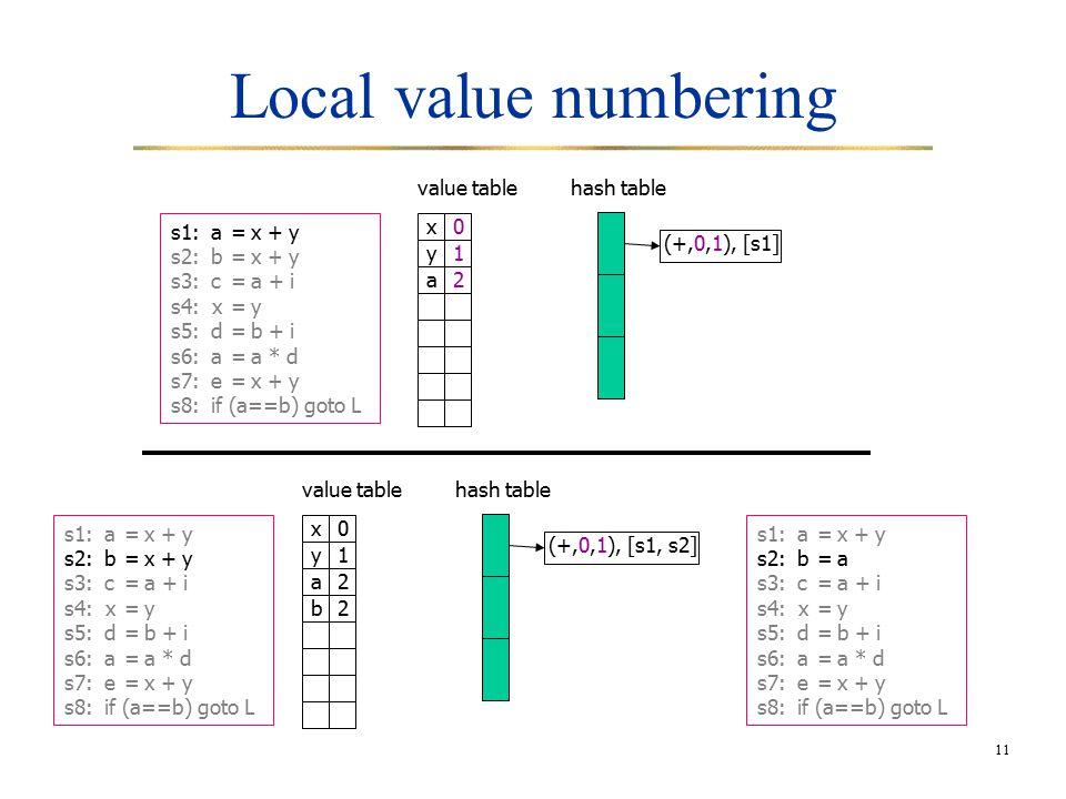 11 Local value numbering s1:a=x + y s2:b=x + y s3:c=a + i s4: x=y s5:d=b + i s6:a=a * d s7:e=x + y s8:if (a==b) goto L hash table (+,0,1), [s1] value table x0 y1 hash table (+,0,1), [s1, s2] value table x0 y1 a2 a2 b2 s1:a=x + y s2:b=x + y s3:c=a + i s4: x=y s5:d=b + i s6:a=a * d s7:e=x + y s8:if (a==b) goto L s1:a=x + y s2:b=a s3:c=a + i s4: x=y s5:d=b + i s6:a=a * d s7:e=x + y s8:if (a==b) goto L