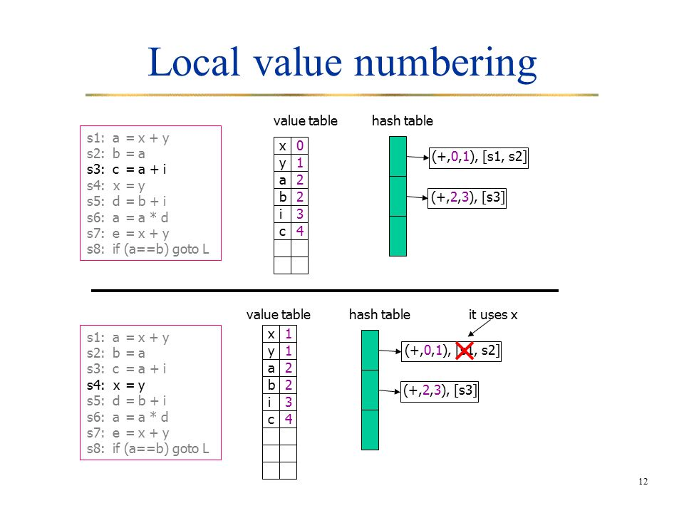 12 Local value numbering hash table (+,0,1), [s1, s2] value table x0 y1 a2 b2 i3 (+,2,3), [s3] c4 hash table (+,0,1), [s1, s2] value table (+,2,3), [s3] x1 y1 a2 b2 i3 c4 s1:a=x + y s2:b=a s3:c=a + i s4: x=y s5:d=b + i s6:a=a * d s7:e=x + y s8:if (a==b) goto L s1:a=x + y s2:b=a s3:c=a + i s4: x=y s5:d=b + i s6:a=a * d s7:e=x + y s8:if (a==b) goto L it uses x