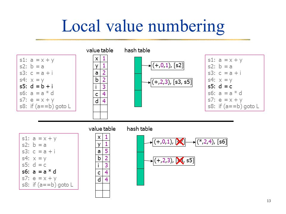 13 Local value numbering hash table (+,0,1), [s2] value table (+,2,3), [s3, s5] x1 y1 a2 b2 i3 c4 s1:a=x + y s2:b=a s3:c=a + i s4: x=y s5:d=b + i s6:a=a * d s7:e=x + y s8:if (a==b) goto L s1:a=x + y s2:b=a s3:c=a + i s4: x=y s5:d=c s6:a=a * d s7:e=x + y s8:if (a==b) goto L d4 hash table (+,0,1), [s2] value table (+,2,3), [s3, s5] x1 y1 a5 b2 i3 c4 s1:a=x + y s2:b=a s3:c=a + i s4: x=y s5:d=c s6:a=a * d s7:e=x + y s8:if (a==b) goto L d4 (*,2,4), [s6]