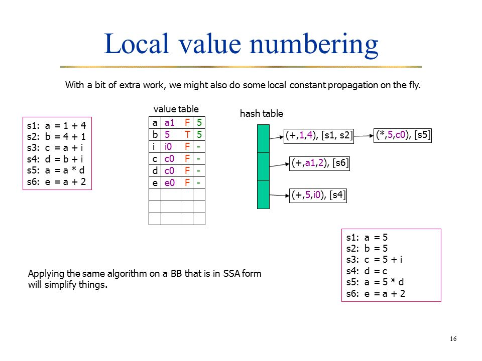 16 Local value numbering With a bit of extra work, we might also do some local constant propagation on the fly.