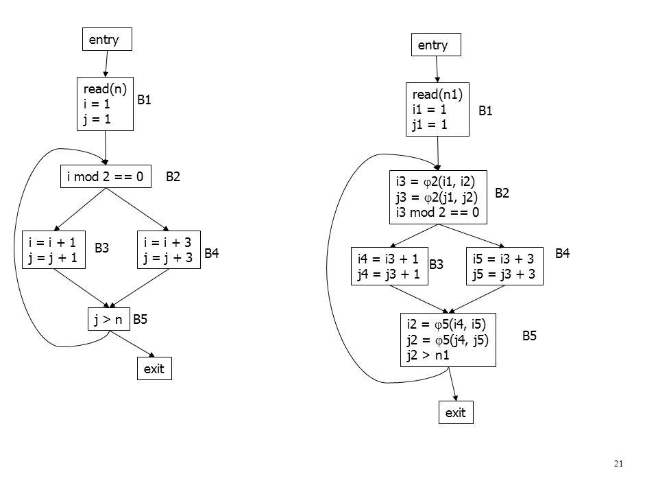21 entry read(n) i = 1 j = 1 i mod 2 == 0 i = i + 1 j = j + 1 i = i + 3 j = j + 3 j > n exit B1 B2 B3 B4 B5 entry read(n1) i1 = 1 j1 = 1 i3 =  2(i1, i2) j3 =  2(j1, j2) i3 mod 2 == 0 i4 = i3 + 1 j4 = j3 + 1 i5 = i3 + 3 j5 = j3 + 3 i2 =  5(i4, i5) j2 =  5(j4, j5) j2 > n1 exit B1 B2 B3 B4 B5