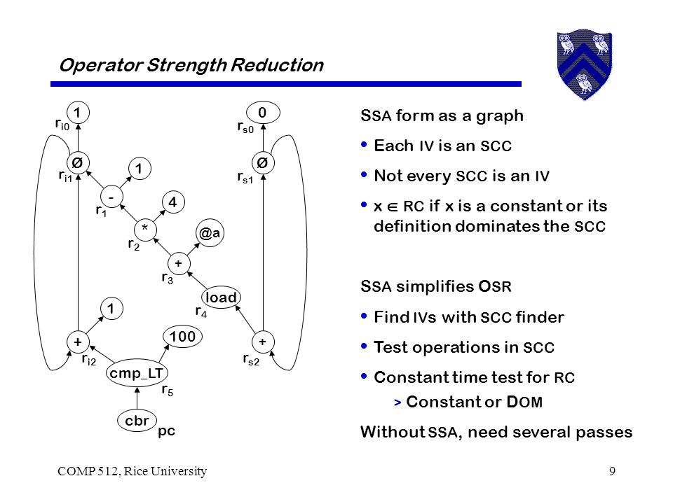 COMP 512, Rice University9 Operator Strength Reduction S SA form as a graph Each IV is an SCC Not every SCC is an IV x  RC if x is a constant or its definition dominates the SCC S SA simplifies O SR Find IV s with SCC finder Test operations in SCC Constant time test for RC > Constant or D OM Without SSA, need several passes 0 Ø load 1 - 1 + Ø 1 4 * @a + + r4r4 r s0 r s1 r s2 r i0 r i1 r i2 r3r3 r2r2 r1r1 cmp _LT cbr r5r5 pc 100