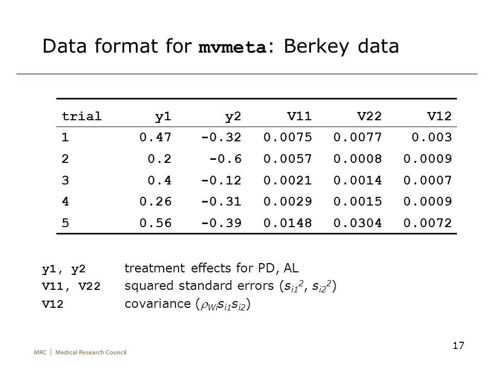 17 Data format for mvmeta : Berkey data y1, y2 treatment effects for PD, AL V11, V22 squared standard errors (s i1 2, s i2 2 ) V12 covariance ( Wi s