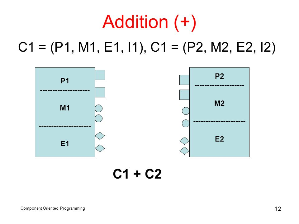 Component Oriented Programming 12 Addition (+) C1 = (P1, M1, E1, I1), C1 = (P2, M2, E2, I2) P1 -------------------- M1 --------------------- E1 P2 ---