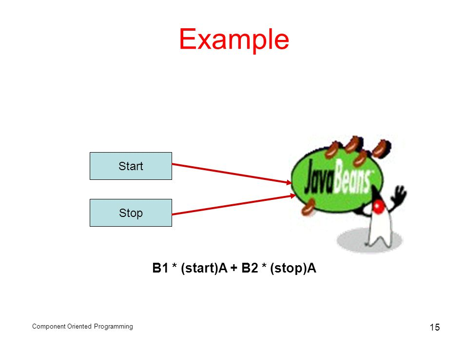 Component Oriented Programming 15 Example Start Stop B1 * (start)A + B2 * (stop)A