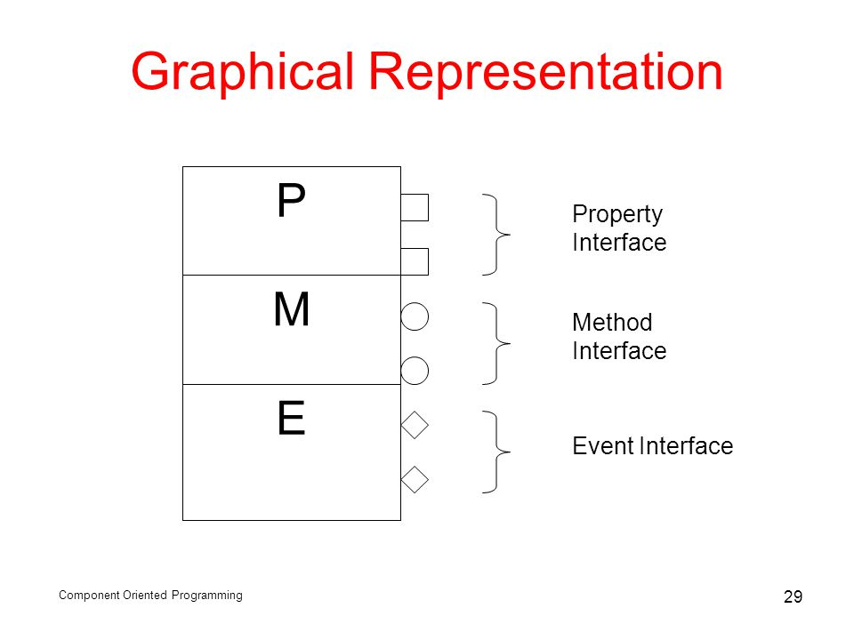 Component Oriented Programming 29 Graphical Representation P M E Property Interface Method Interface Event Interface