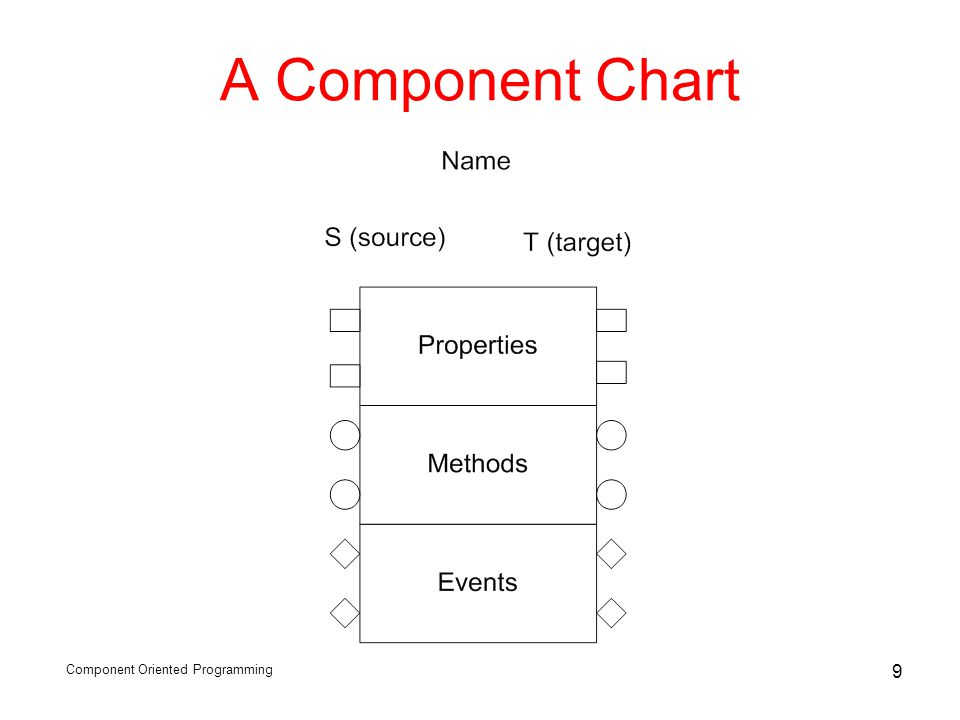 Component Oriented Programming 9 A Component Chart