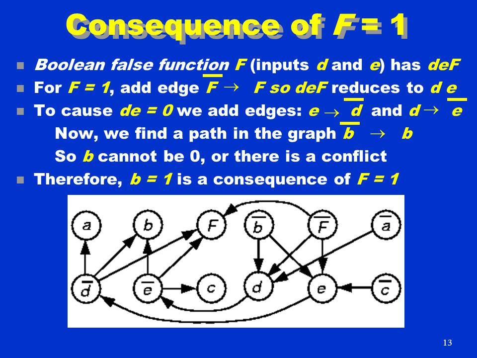 Consequence of F = 1 n Boolean false function F (inputs d and e) has deF n For F = 1, add edge F F so deF reduces to d e n To cause de = 0 we add edges: e d and d e Now, we find a path in the graph b b So b cannot be 0, or there is a conflict n Therefore, b = 1 is a consequence of F = 1     13