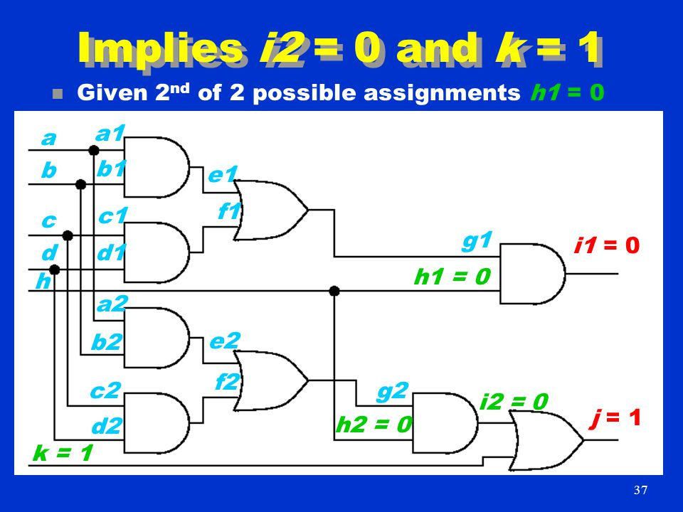 Implies i2 = 0 and k = 1 n Given 2 nd of 2 possible assignments h1 = 0 i1 = 0 j = 1 a1 b1 h c1 k = 1 d1 b a d c d2 c2 b2 a2 f2 e2 f1 e1 h2 = 0 g2 g1 h