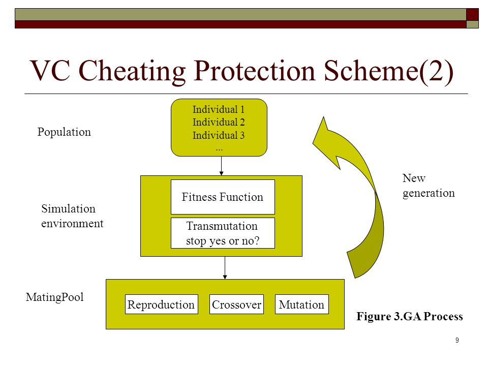 9 VC Cheating Protection Scheme(2) Individual 1 Individual 2 Individual 3...