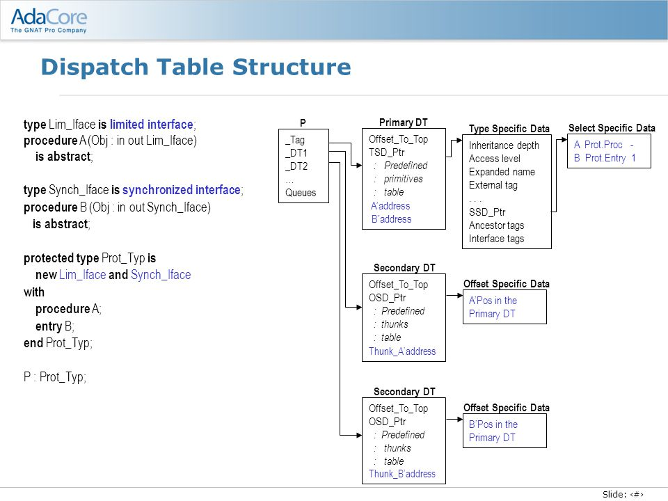 Slide: 18 Dispatch Table Structure type Lim_Iface is limited interface ; procedure A (Obj : in out Lim_Iface) is abstract ; type Synch_Iface is synchr