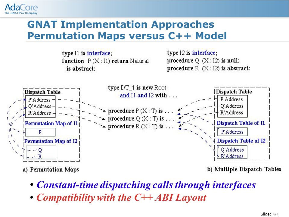 Slide: 24 GNAT Implementation Approaches Permutation Maps versus C++ Model Constant-time dispatching calls through interfaces Compatibility with the C