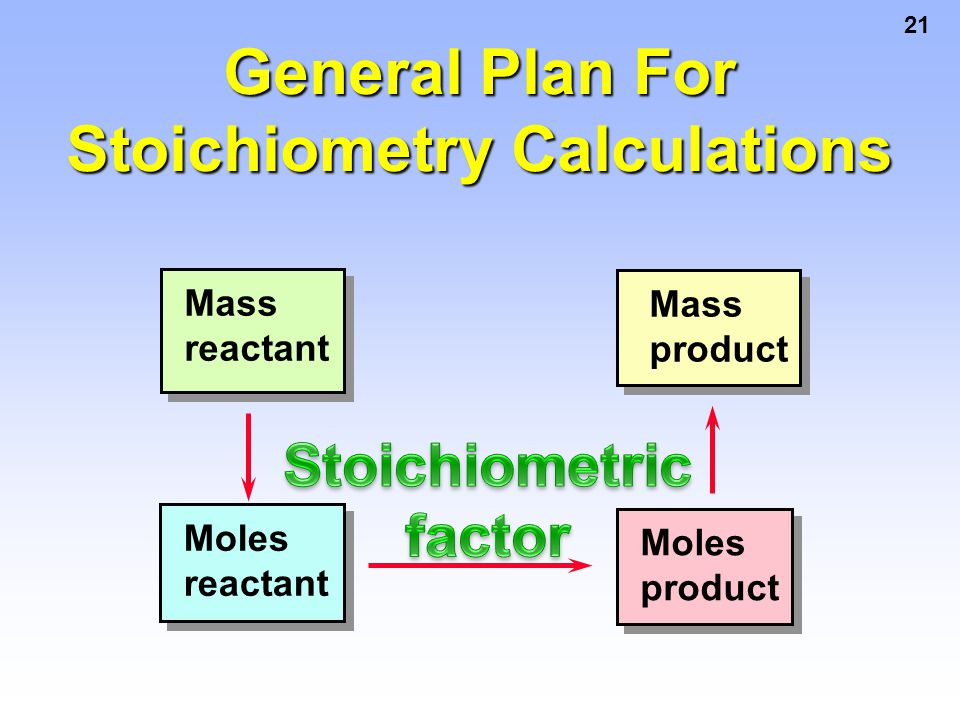 21 Mass reactant Moles reactant Moles product Mass product General Plan For Stoichiometry Calculations