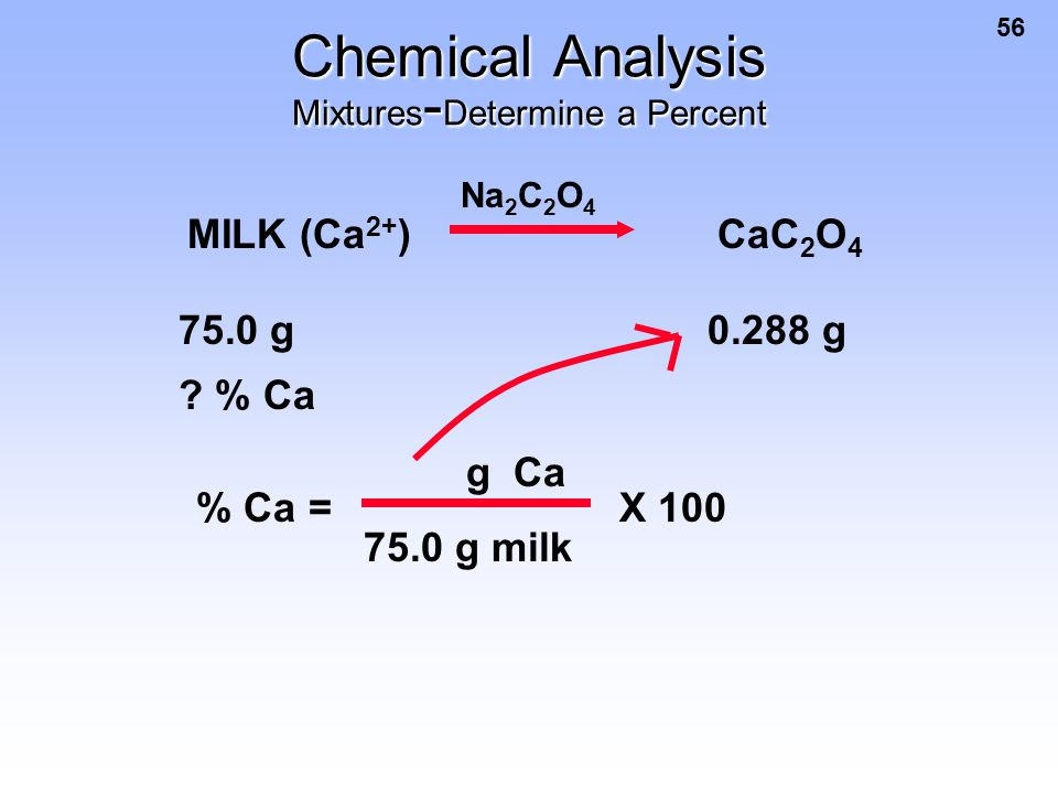 56 Chemical Analysis Mixtures - Determine a Percent MILK (Ca 2+ ) CaC 2 O 4 75.0 g0.288 g ? % Ca Na 2 C 2 O 4 % Ca = g Ca 75.0 g milk X 100