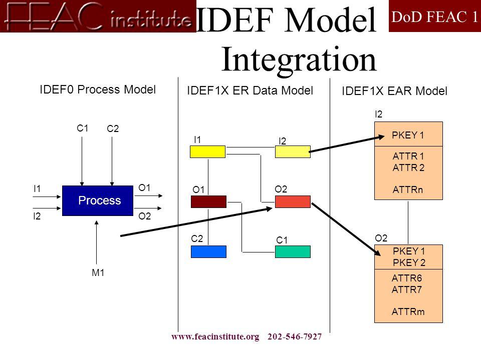 DoD FEAC 1 www.feacinstitute.org 202-546-7927 IDEF Model Integration IDEF0 Process Model Process I1 I2 C1 M1 C2 O2 O1 IDEF1X EAR Model PKEY 1 ATTR 1 ATTR 2 ATTRn I2 PKEY 1 PKEY 2 ATTR6 ATTR7 ATTRm O2 IDEF1X ER Data Model I1 I2 O1 O2 C1 C2