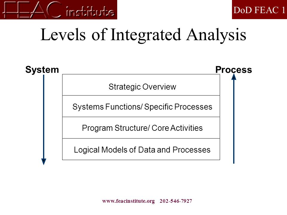 DoD FEAC 1 www.feacinstitute.org 202-546-7927 Levels of Integrated Analysis Strategic Overview Logical Models of Data and Processes Program Structure/ Core Activities Systems Functions/ Specific Processes System Process