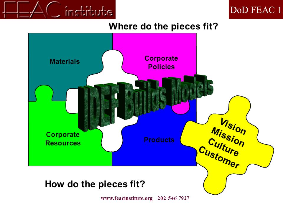 DoD FEAC 1 www.feacinstitute.org 202-546-7927 Materials Corporate Policies Corporate Resources Products Vision Mission Culture Customer Where do the pieces fit.