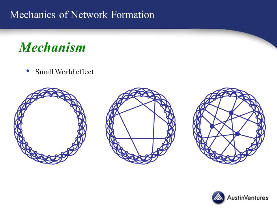 Mechanics of Network Formation Mechanism Small World effect