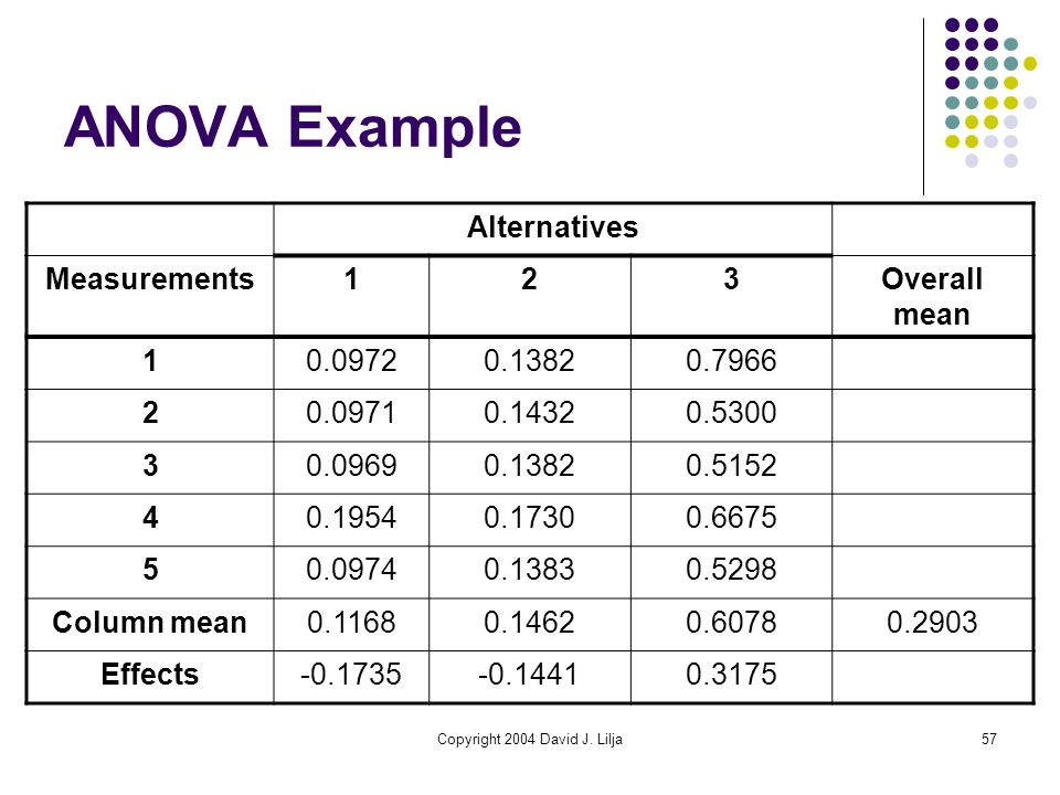 Copyright 2004 David J. Lilja57 ANOVA Example Alternatives Measurements123Overall mean 10.09720.13820.7966 20.09710.14320.5300 30.09690.13820.5152 40.