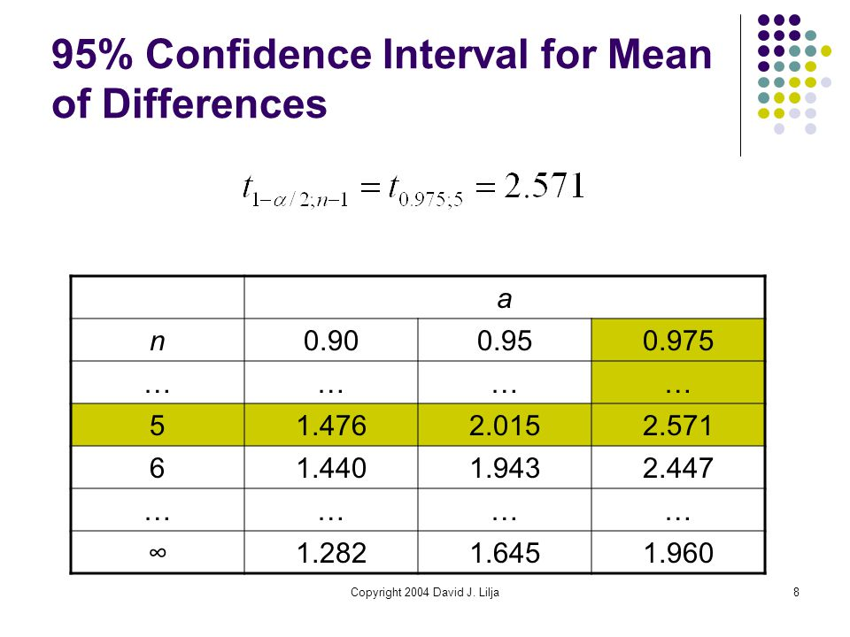 Copyright 2004 David J. Lilja8 95% Confidence Interval for Mean of Differences a n0.900.950.975 ………… 51.4762.0152.571 61.4401.9432.447 ………… ∞1.2821.64