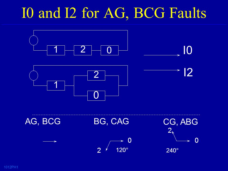 I0 and I2 for AG, BCG Faults 1012PH I2 I0 AG, BCGBG, CAG CG, ABG 0 120° 240° 2 0 2