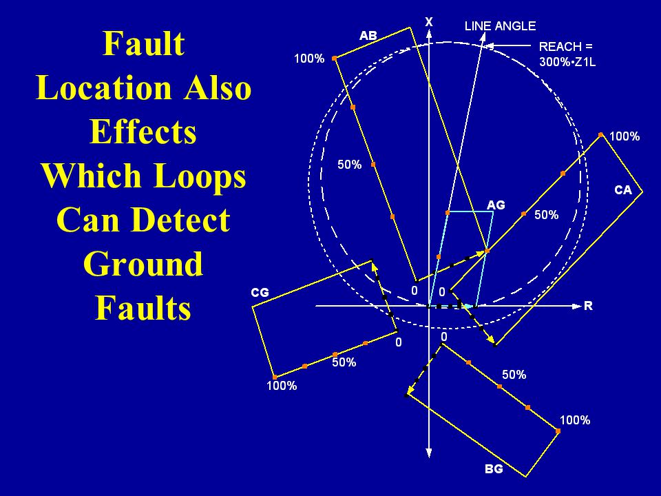 Fault Location Also Effects Which Loops Can Detect Ground Faults
