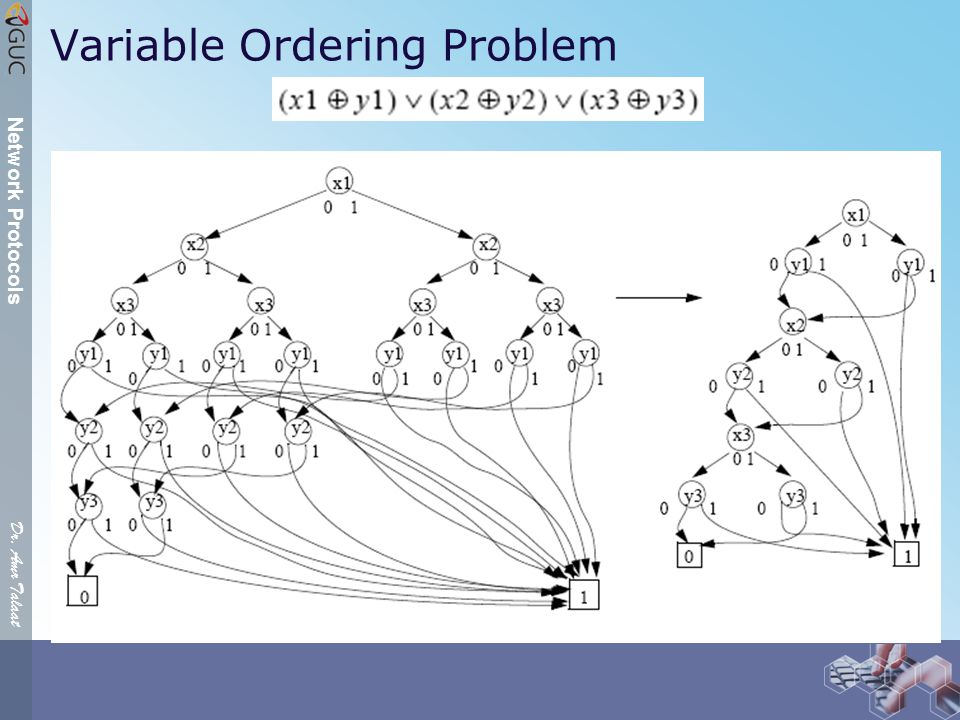 Dr. Amr Talaat Network Protocols Variable Ordering Problem
