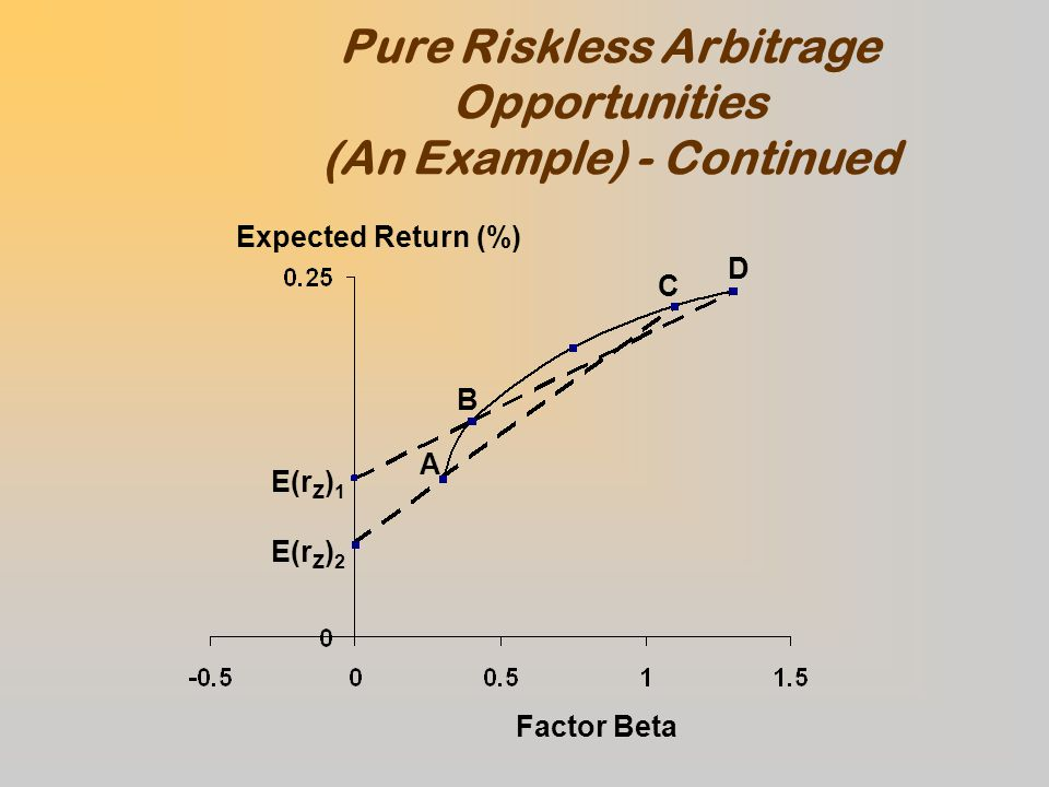 Pure Riskless Arbitrage Opportunities (An Example) - Continued Expected Return (%) Factor Beta A B C D E(r Z ) 1 E(r Z ) 2