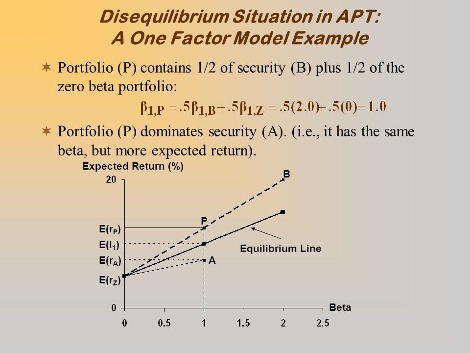 Disequilibrium Situation in APT: A One Factor Model Example  Portfolio (P) contains 1/2 of security (B) plus 1/2 of the zero beta portfolio:  Portfolio (P) dominates security (A).