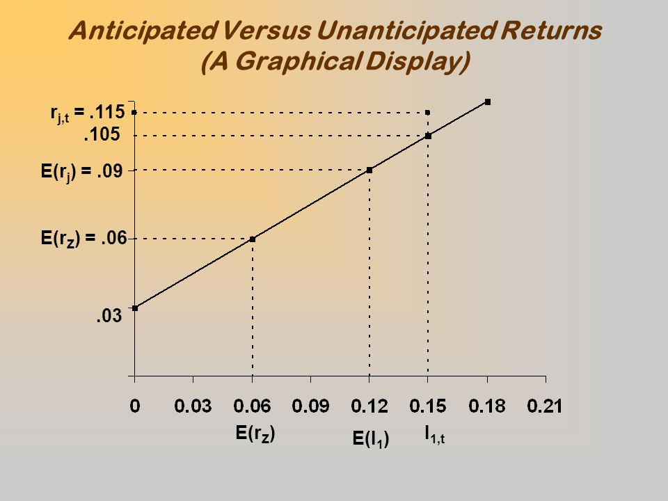 Anticipated Versus Unanticipated Returns (A Graphical Display) r j,t =.115.105 E(r j ) =.09 E(r Z ) =.06.03 E(r Z ) E(I 1 ) I 1,t