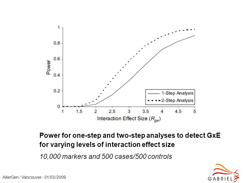 AllerGen / Vancouver - 01/03//2009 Power for one-step and two-step analyses to detect GxE for varying levels of interaction effect size 10,000 markers