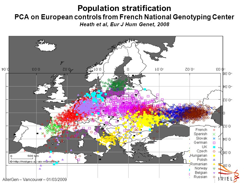 AllerGen – Vancouver – 01/03/2009 Population stratification PCA on European controls from French National Genotyping Center Heath et al, Eur J Hum Gen