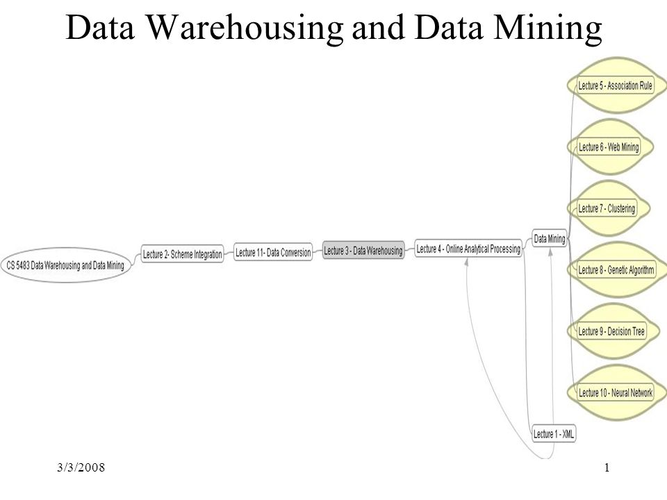 3/3/20081 Data Warehousing and Data Mining