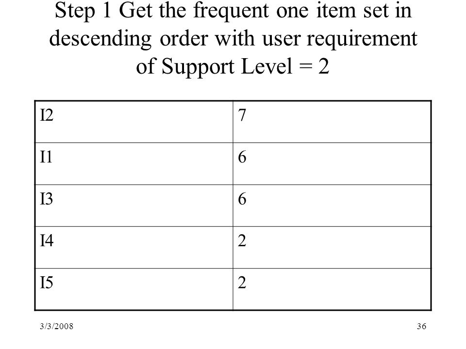 3/3/200836 Step 1 Get the frequent one item set in descending order with user requirement of Support Level = 2 I27 I16 I36 I42 I52