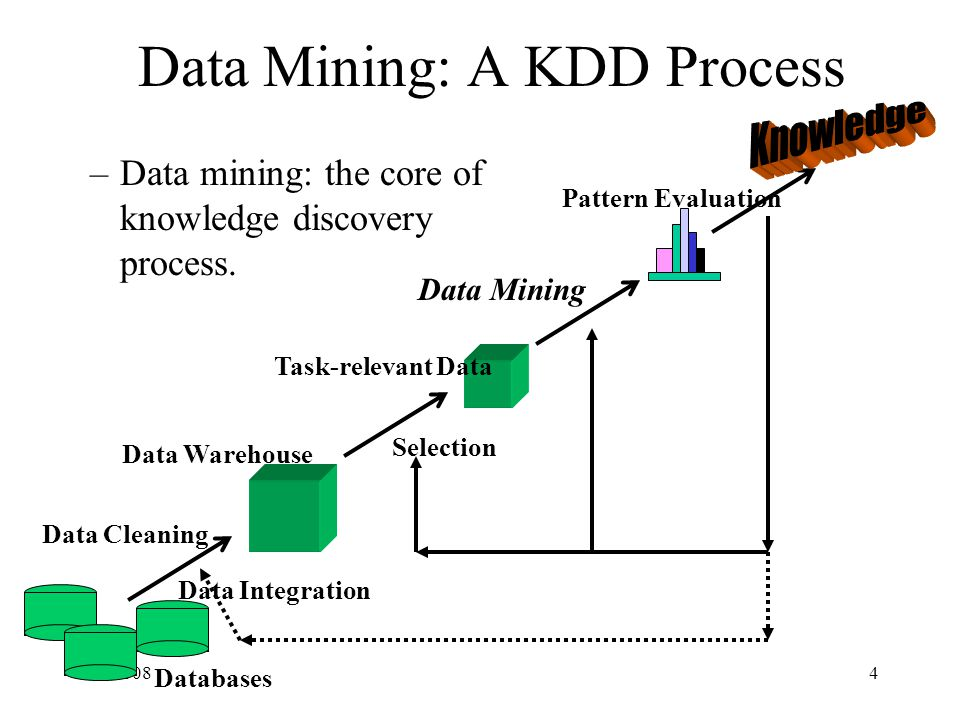 3/3/20084 Data Mining: A KDD Process –Data mining: the core of knowledge discovery process.