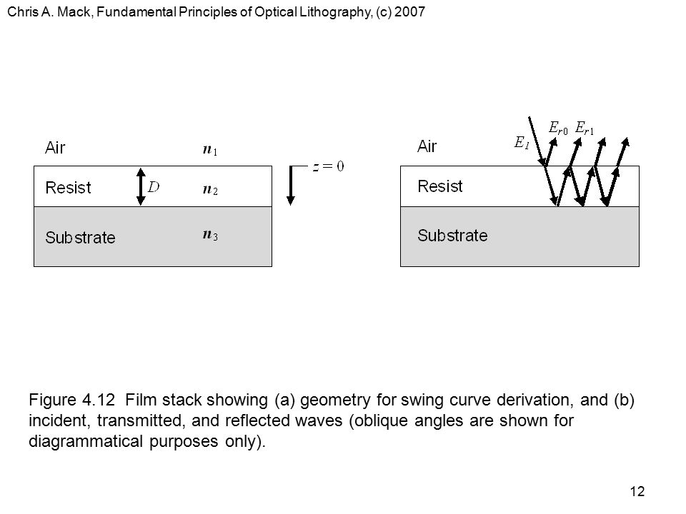 Chris A. Mack, Fundamental Principles of Optical Lithography, (c) 2007 12 Figure 4.12 Film stack showing (a) geometry for swing curve derivation, and