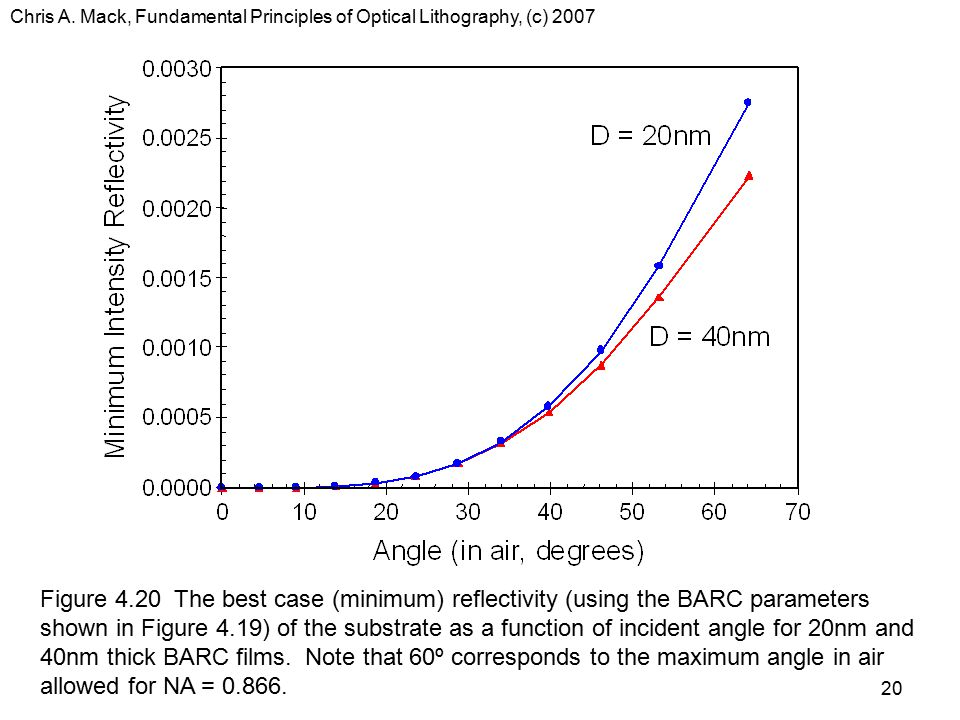 Chris A. Mack, Fundamental Principles of Optical Lithography, (c) 2007 20 Figure 4.20 The best case (minimum) reflectivity (using the BARC parameters
