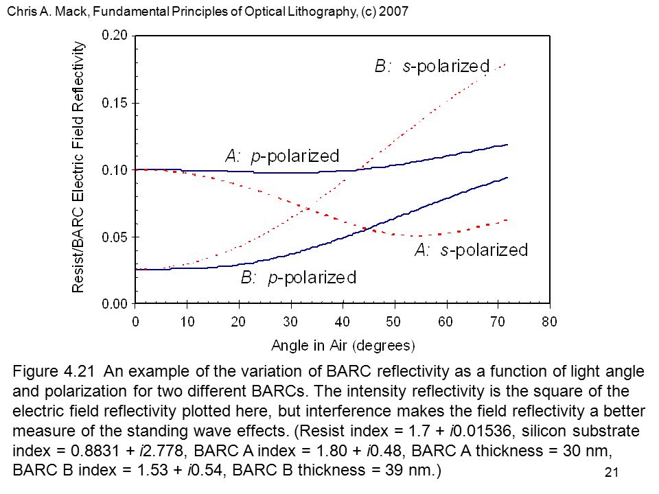 Chris A. Mack, Fundamental Principles of Optical Lithography, (c) 2007 21 Figure 4.21 An example of the variation of BARC reflectivity as a function o