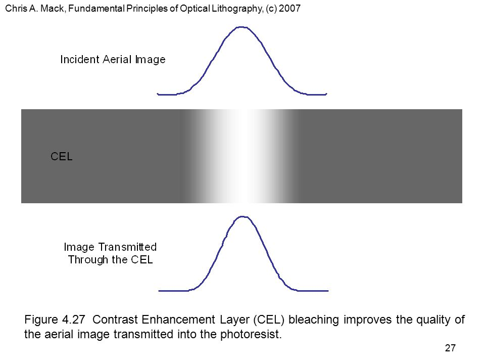 Chris A. Mack, Fundamental Principles of Optical Lithography, (c) 2007 27 Figure 4.27 Contrast Enhancement Layer (CEL) bleaching improves the quality