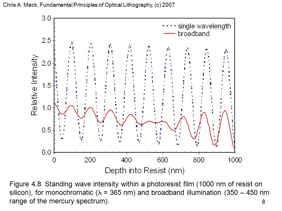 Chris A. Mack, Fundamental Principles of Optical Lithography, (c) 2007 8 Figure 4.8 Standing wave intensity within a photoresist film (1000 nm of resi