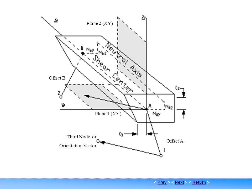 PrevNextReturn Bar Element 2 Third Node, or Orientation Vector Plane 1 (XY) Offset A Offset B Plane 2 (XY)