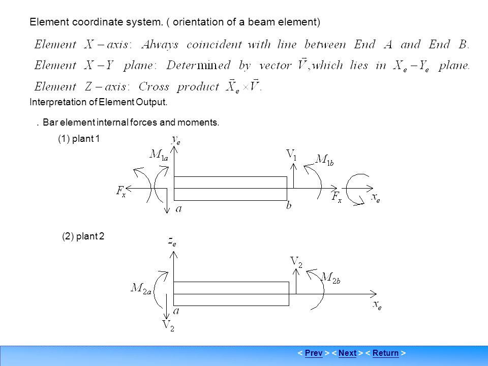 PrevNextReturn Element coordinate sys. Element coordinate system. ( orientation of a beam element) Interpretation of Element Output. . Bar element int
