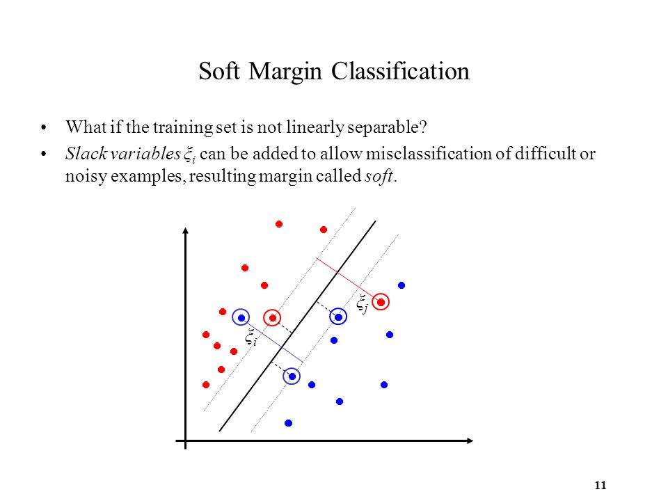 11 Soft Margin Classification What if the training set is not linearly separable? Slack variables ξ i can be added to allow misclassification of diffi
