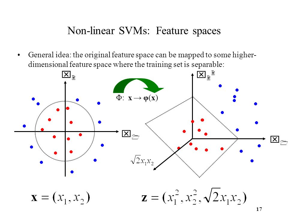 17 Non-linear SVMs: Feature spaces General idea: the original feature space can be mapped to some higher- dimensional feature space where the training