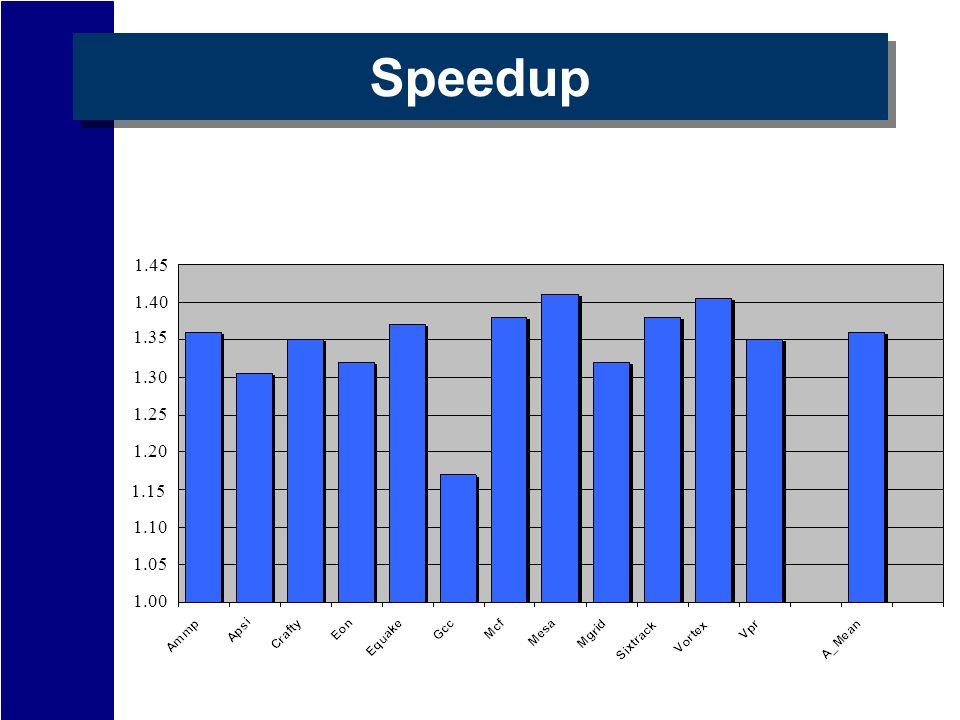 Speedup 1.35 1.30 1.25 1.20 1.15 1.10 1.05 1.00 1.40 1.45