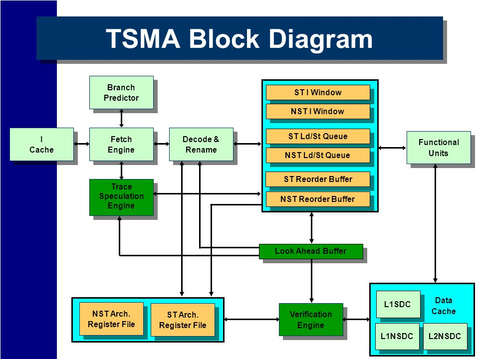 TSMA Block Diagram Cache I Engine Fetch Rename Decode & Units Functional Predictor Branch Trace Speculation Engine NST Reorder Buffer ST Reorder Buffer NST Ld/St Queue ST Ld/St Queue NST I Window ST I Window Look Ahead Buffer Engine Verification L1NSDC L2NSDC L1SDC Data Cache Register File NST Arch.
